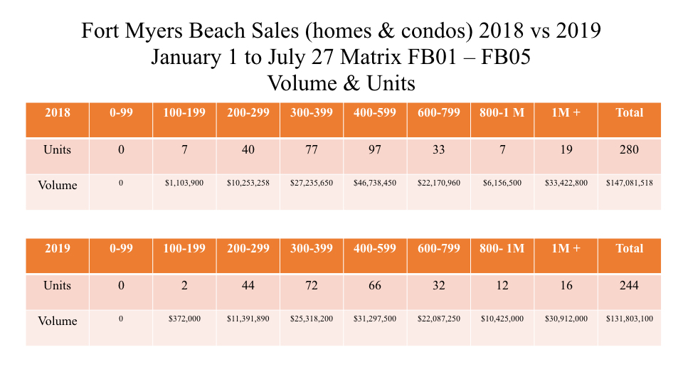 Fort Myers Real Estate Market