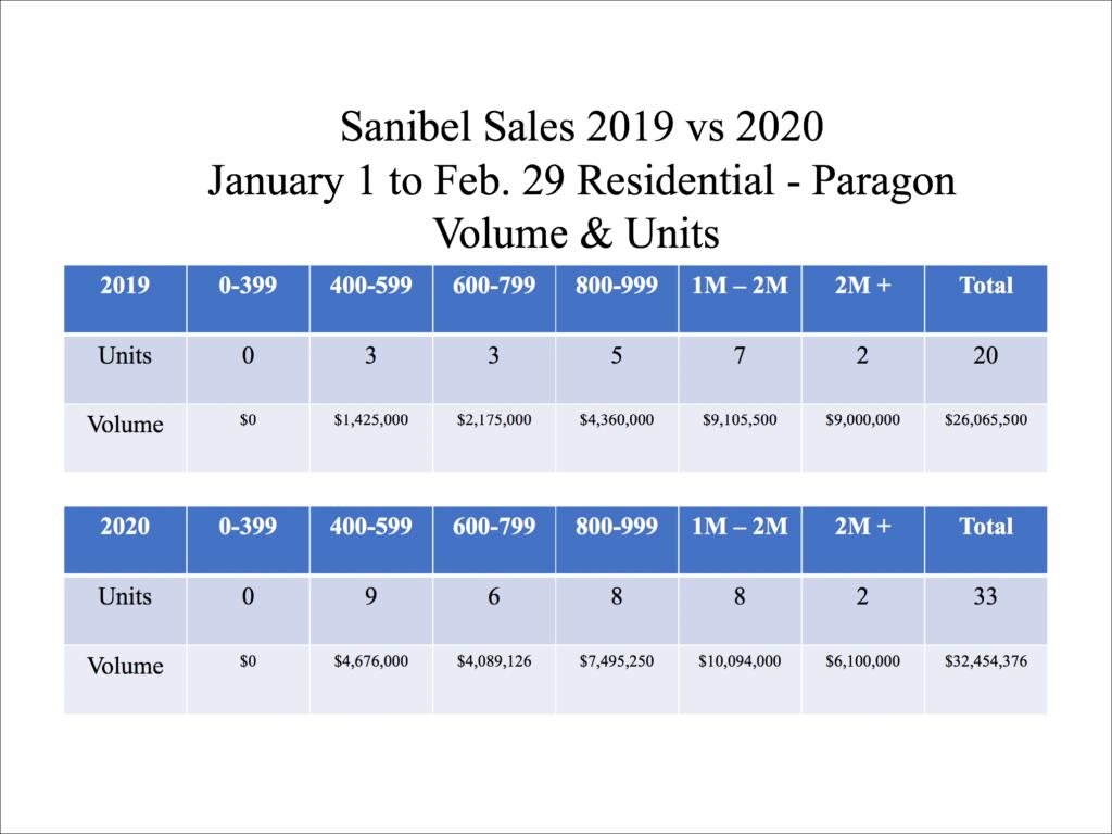 Sanibel Real Estate Option Sales
