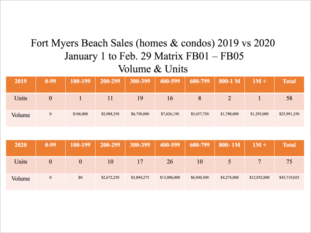 Fort Myers beach Real Estate Option Sales