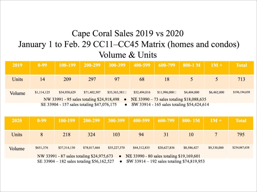 Cape Coral Real Estate Sales