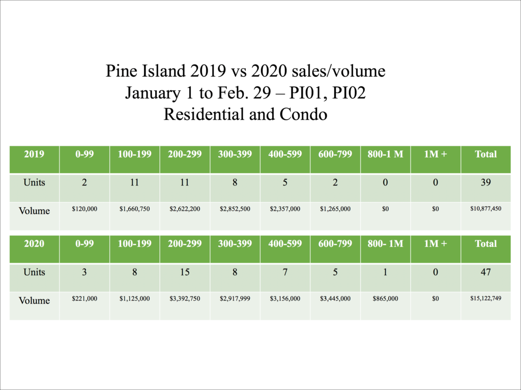 Pine Island Real Estate Sales